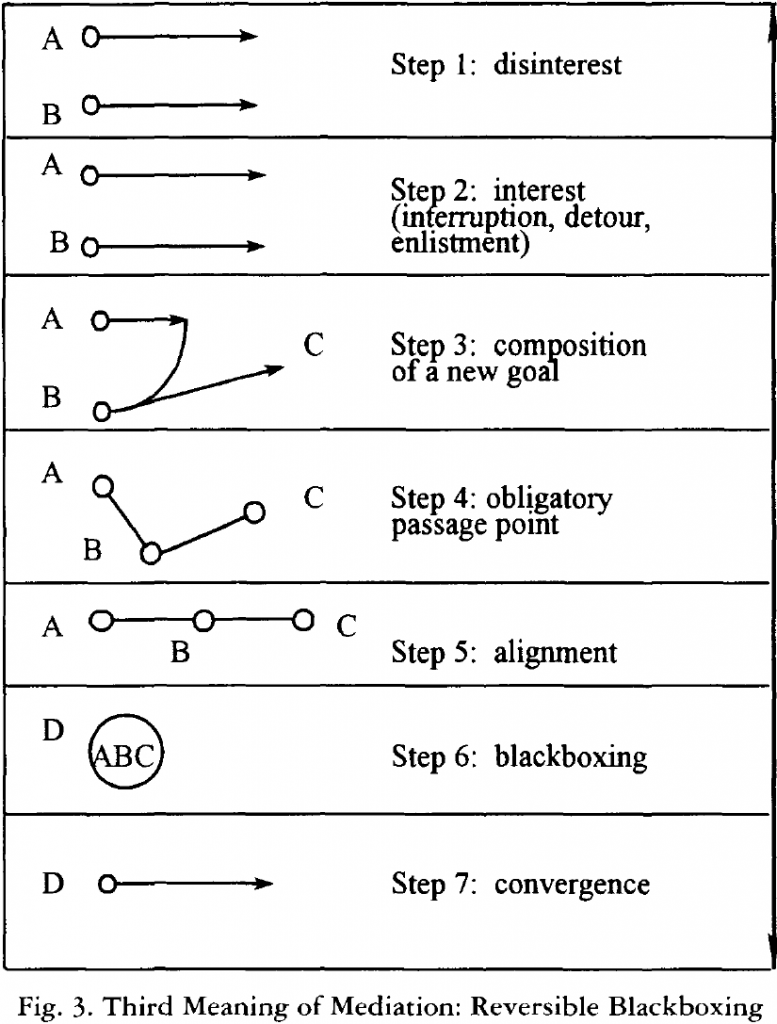 "Fig. 3 from Bruno Latour's ""On Technical Mediation"" (p. 37)"