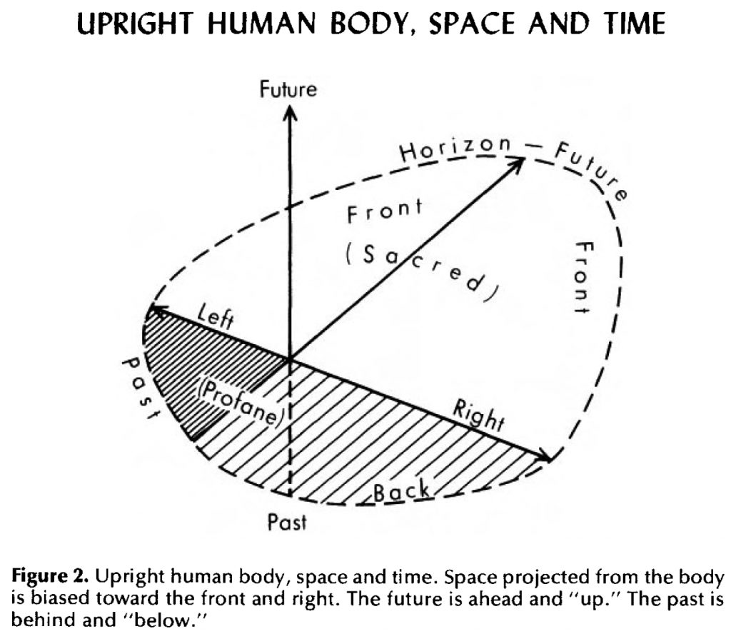 "Fig. 2 on ""Upright Human Body, Space and Time"" from Yi-Fu Tuan, Space and Place, p. 35"