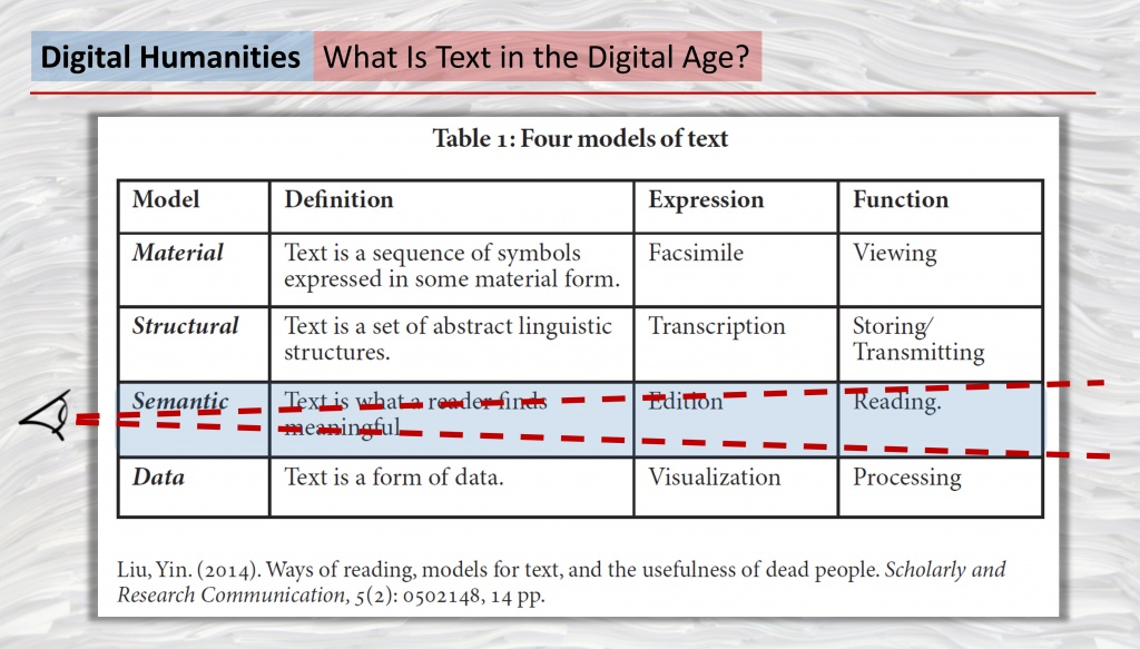"""Yin Liu, """"Ways of Reading, Models for Text, and the Usefulness of Dead People"""" (2013)"""