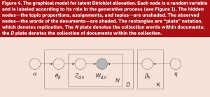 "David Blei, ""Probabalistic Topic Models,"" Figure 4"