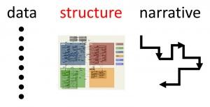 Data-Structure-Narrative diagram