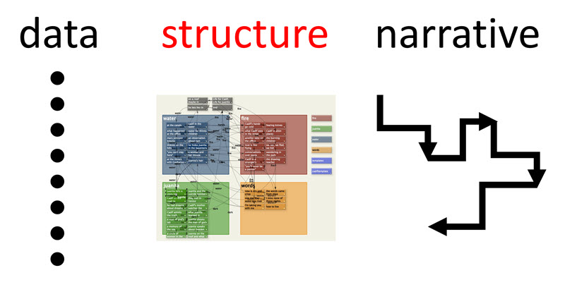 Data-Structure-Narrative diagram