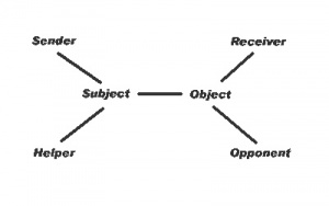 Diagram of narrative from A. J. Greimas, Structural Semantics