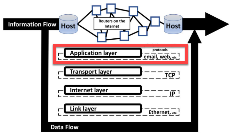Application layer in the Internet stack
