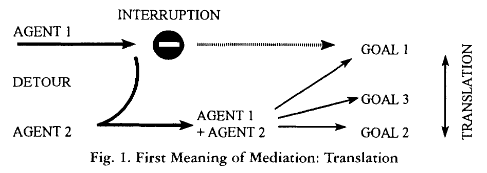 "Bruno Latour, Fig. 1 in ""On Technical Mediation"". Latour's caption is: ""First Meaning of Mediation: Translation"""