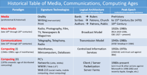 Alan Liu's diagram of Historical Table of Media, Communications, Computing Ages