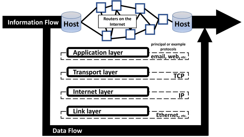 Internet Stack (Diagram by Alan Liu synthesizing and adapting many other available visualizations)
