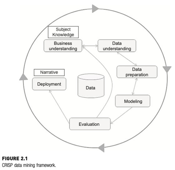 Visualization of the CRISP Data Mining framework. A flowchart with steps: Business Understanding, Data Understanding, Data Preparation, Modeling, Evaluation, Application