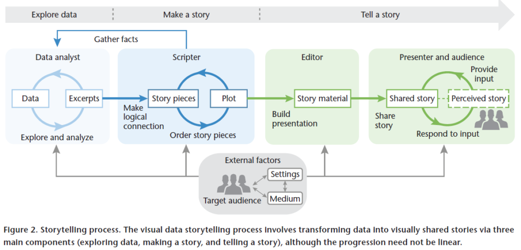 """Diagram of the visual data storytelling process and distribution of roles from Bongshin Lee and Nathalie Henry Riche, et al., """"More Than Telling a Story: Transforming Data into Visually Shared Stories"""" (2015)"""